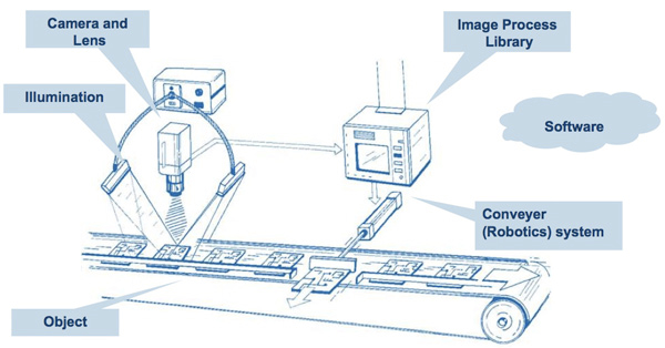 What is computer system vision?