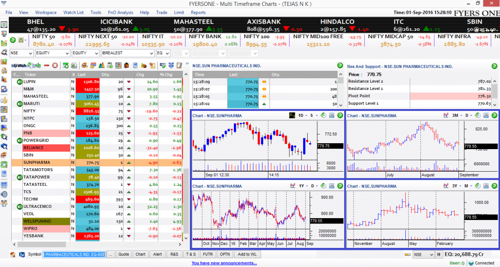 Sign up at the best trading platform and trade stocks, forex and crypto currencies